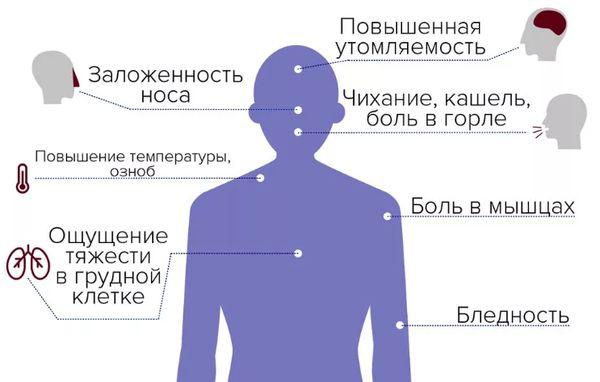 Основная симптоматика ковид 19